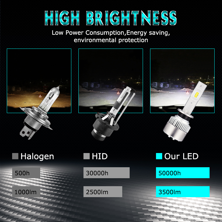 New Arrival Best Quality H3 LED Headlight for car