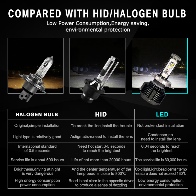 Professional Manufacturer High Quality Us CREE Chip V16 H4 LED Headlight Bulbs